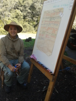 Brainstorming on permaculture principles applications